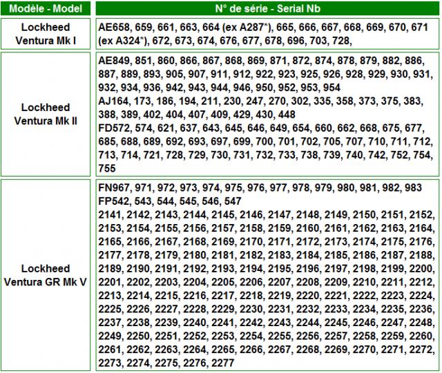 Serial numbers rcaf